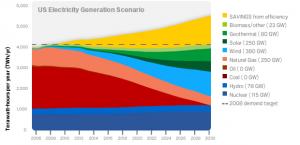 Clean Energy 2030 es el plan de Google parfa ahorrar energía