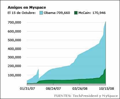 Obama - McCain y los números en las plataformas sociales