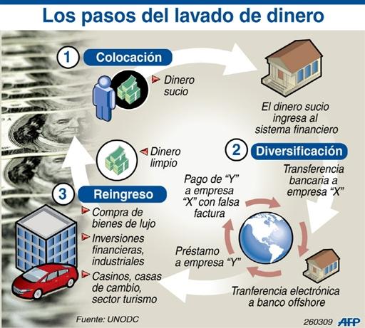 Interesante infografía sobre el lavado de dinero