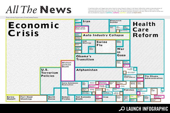 Las noticas más relevantes del 2009 en gráfica