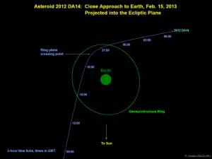 asteroide 2012 DA14-NASA
